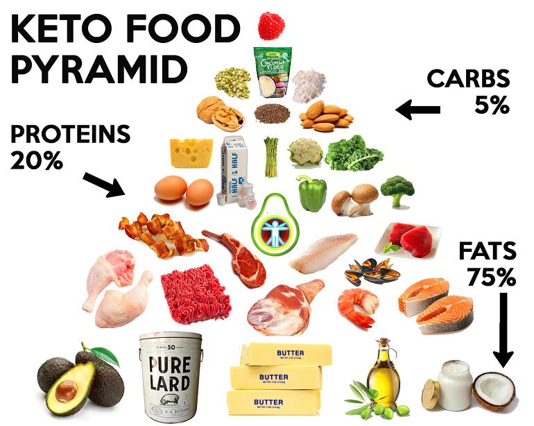 Так ли эффективна кето-диета?