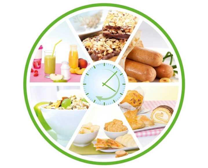 Какую нужно соблюдать диету