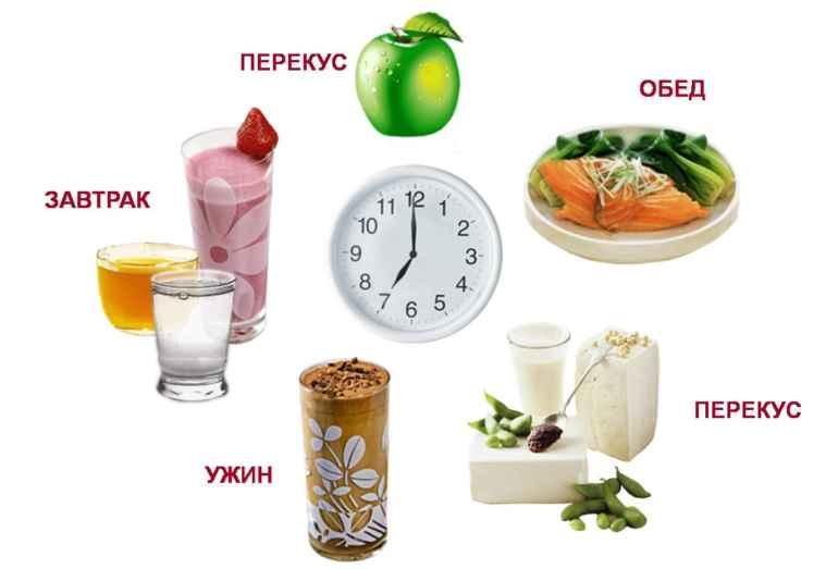 В какое время дня лучше есть, чтобы похудеть