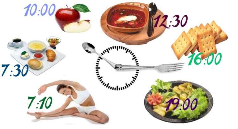 Сколько приемов пищи должно быть на диете для похудения