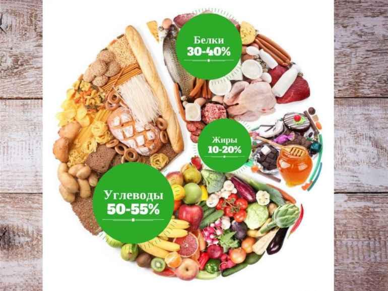 Как соблюсти баланс белков, жиров и углеводов тем, кто ничего не понимает в диетах