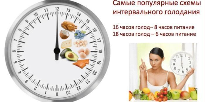 Опыт похудения голоданием