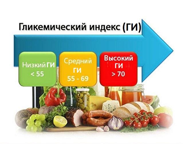 Что важно знать о гликемическом индексе продуктов тем, кто хочет похудеть