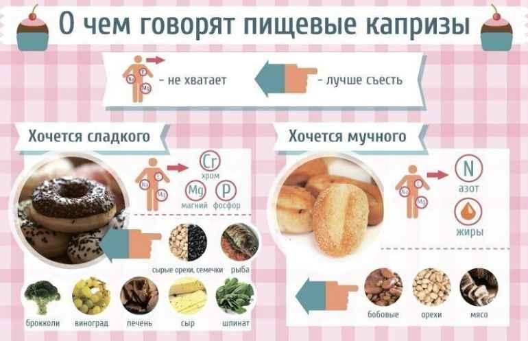 Важные сигналы: о чем говорит организм, когда хочется съесть что-то вредное